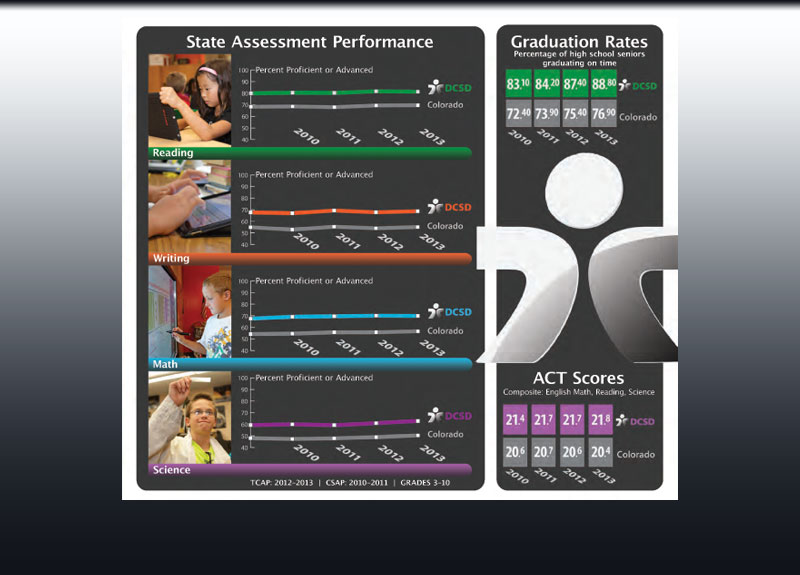 DCSD student achievement data infographic
